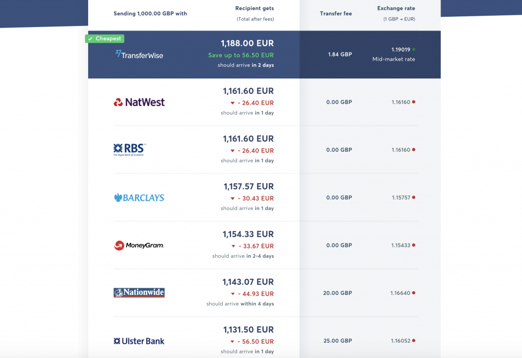 transferwise fees comparison